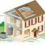 Выбираем систему отопления. Твердотопливные, газовые и электрические котлы
