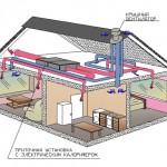 Простая система вентиляции дома