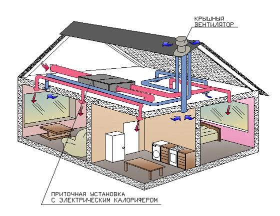 Простая вентиляции в доме