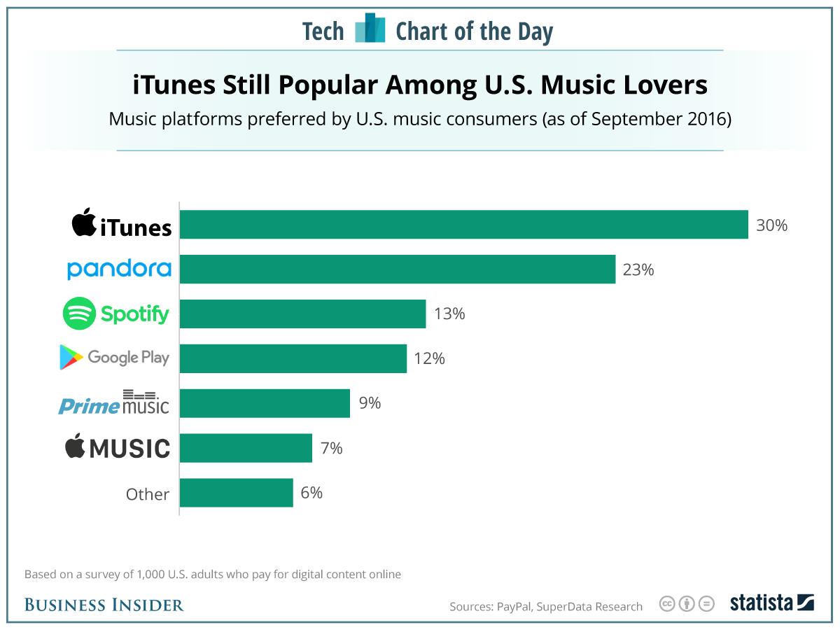 Думали, iTunes умер? Как бы не так!