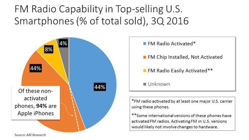Apple хотят заставить активировать FM-модуль в iPhone