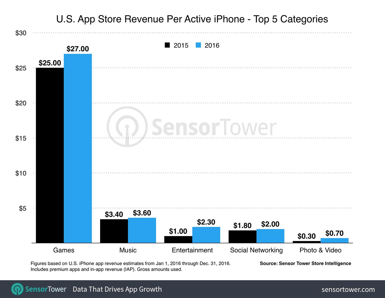 Сколько денег мы тратим в App Store ежегодно?