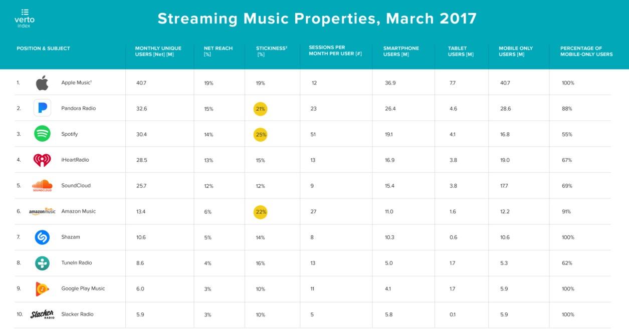 Apple Music одержал первую важную победу над Spotify