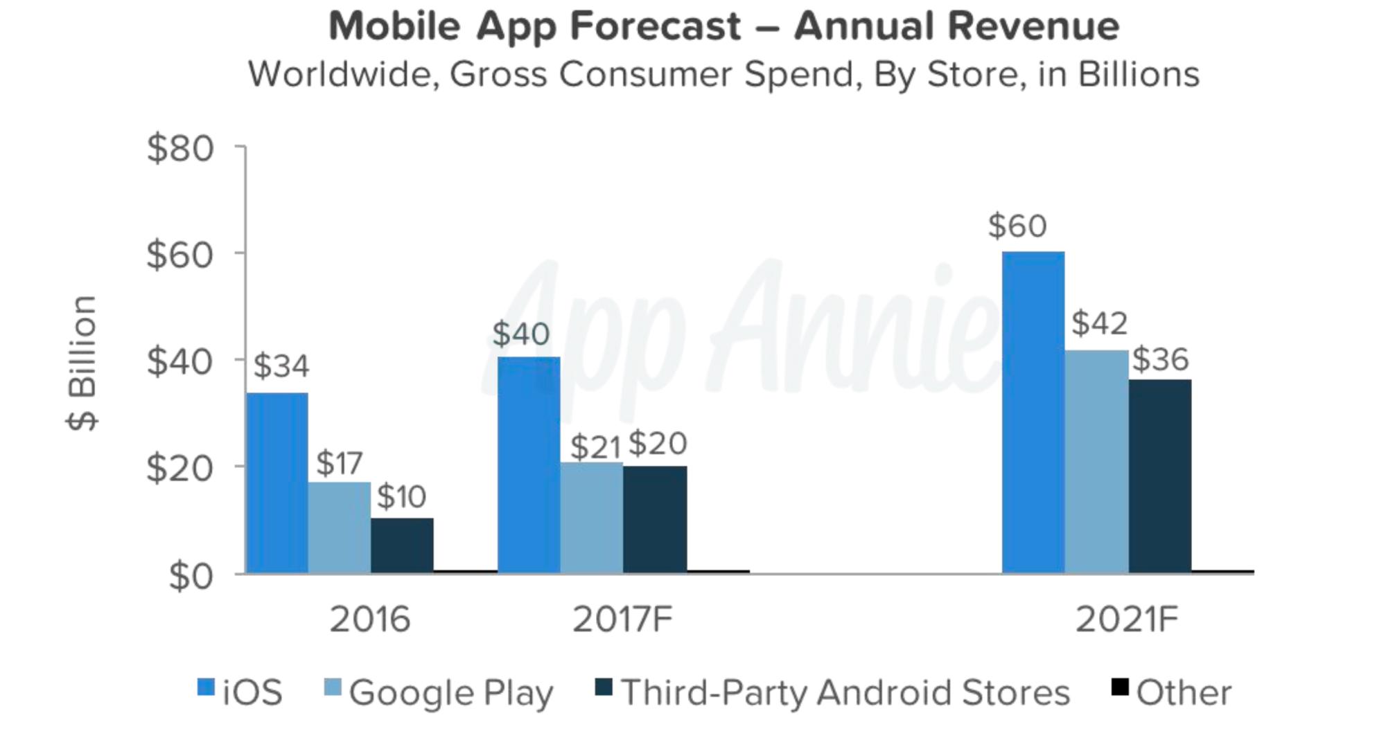 Android впервые может обойти iOS по доходу с приложений в этом году
