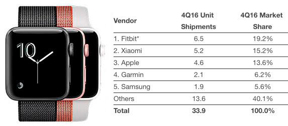 Чем вызван успех Apple Watch и можно ли считать это успехом
