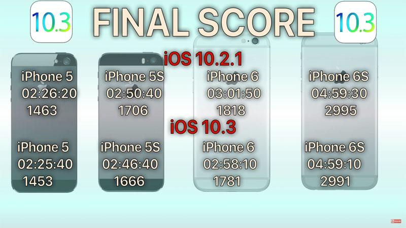 Как старые iPhone работают на iOS 10.3