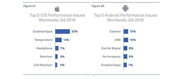 Android оказалась стабильнее iOS. Неужели?