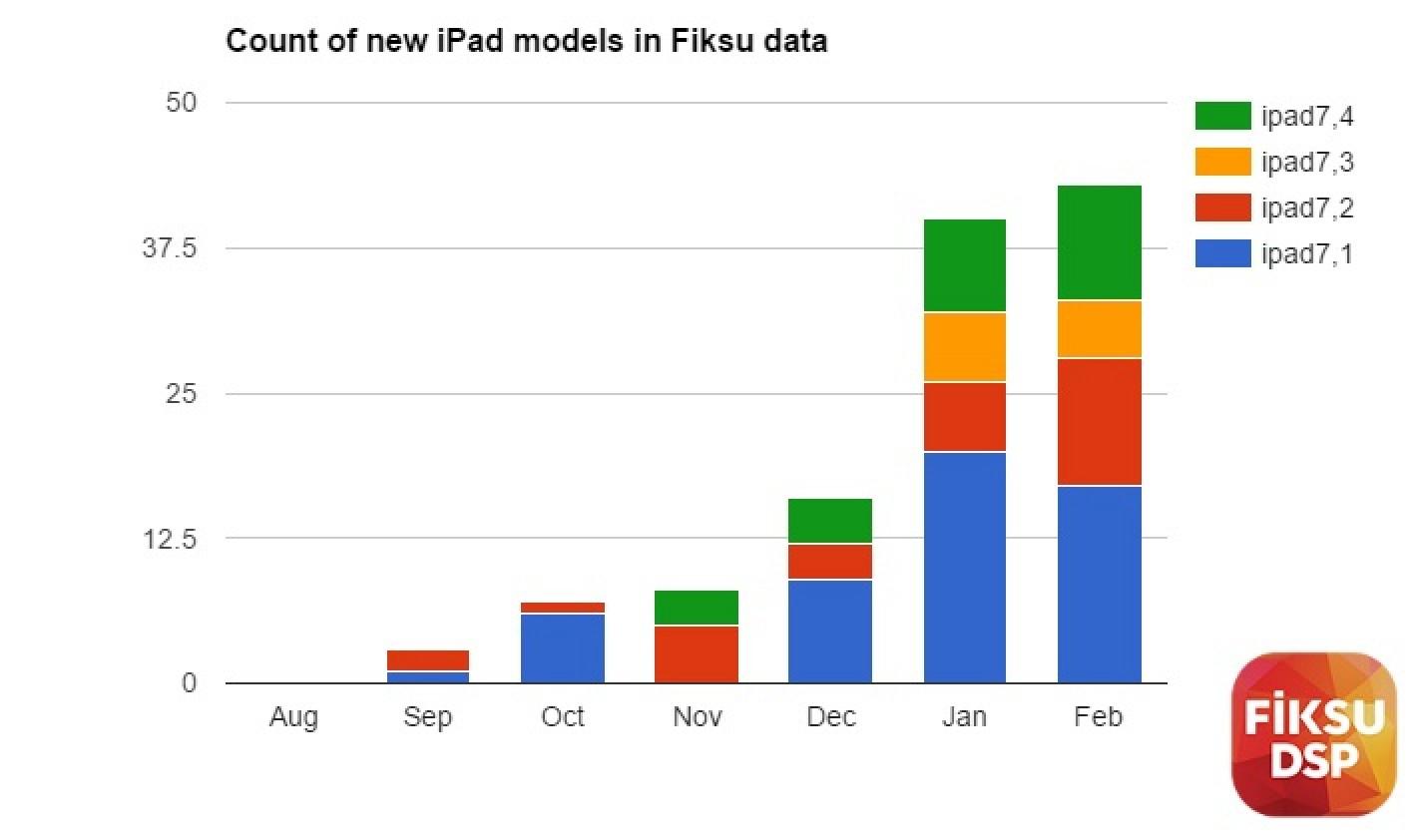 Новые iPad заметили в Сети