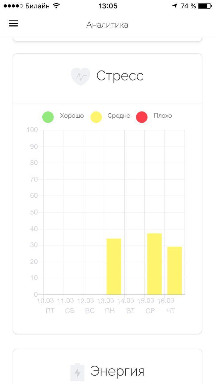 Как я превратил iPhone в личного доктора