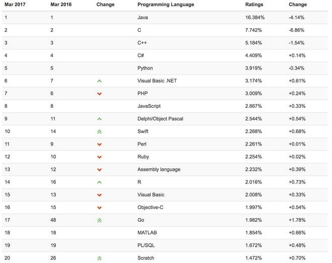 Swift вошел в число наиболее популярных языков программирования