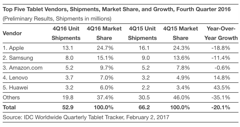 Семь лет — один iPad: почему планшет Apple по-прежнему вне конкуренции