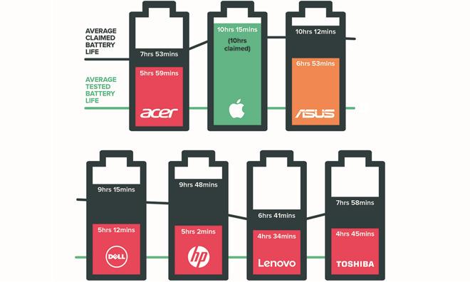 Apple — самый честный производитель ноутбуков