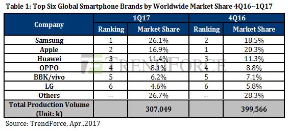 Samsung обошла Apple по количеству проданных смартфонов