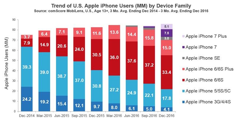 Количество владельцев iPhone достигло рекорда