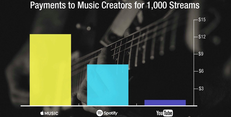 Сколько получают звукозаписывающие компании с Apple Music и других сервисов