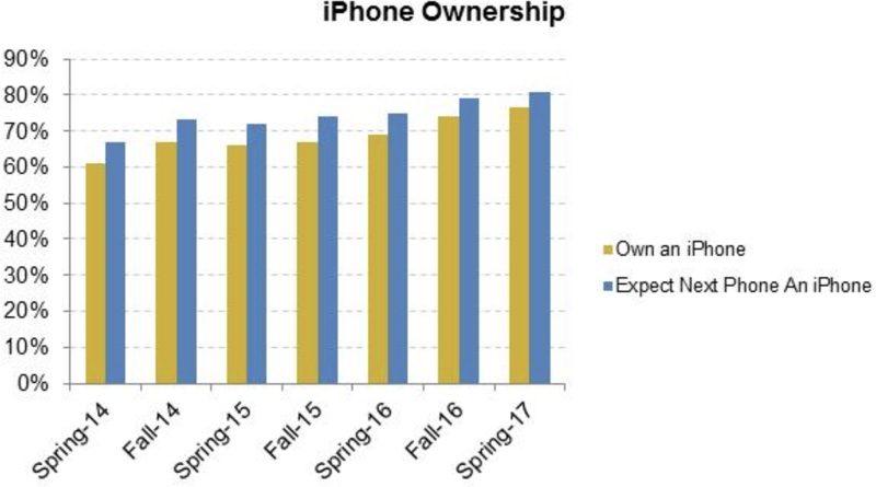 Большинство подростков выбирает iPhone