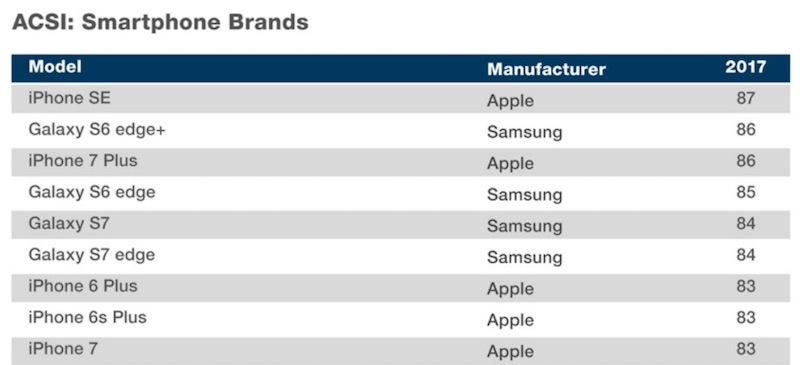 Потребители признали iPhone SE лучшим смартфоном на рынке