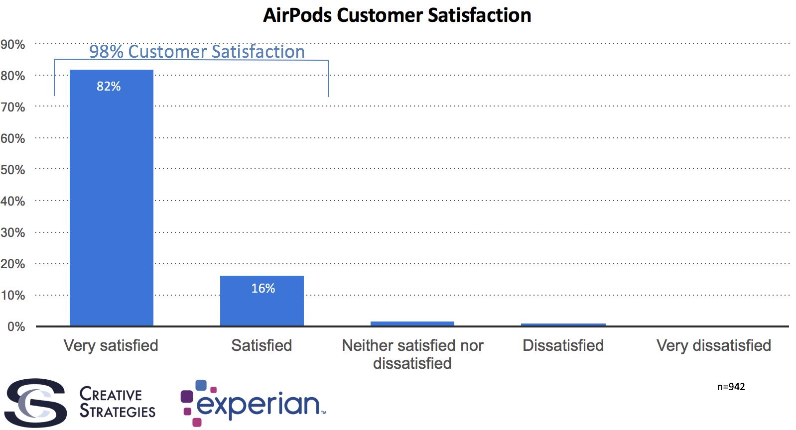 Потребители в восторге от наушников AirPods
