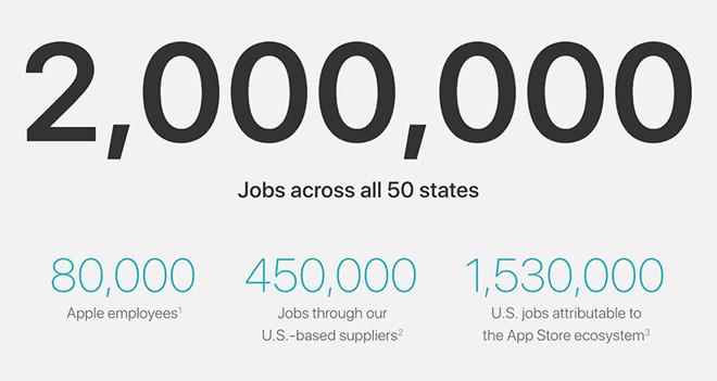 Сколько рабочих мест создает Apple?