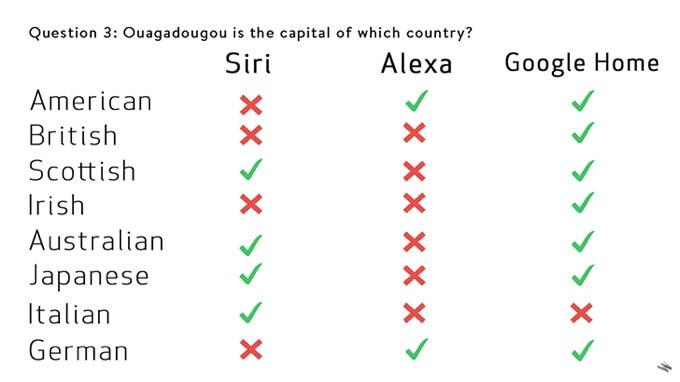 Siri, Alexa и Google Home стравили в битве на понимание акцентов