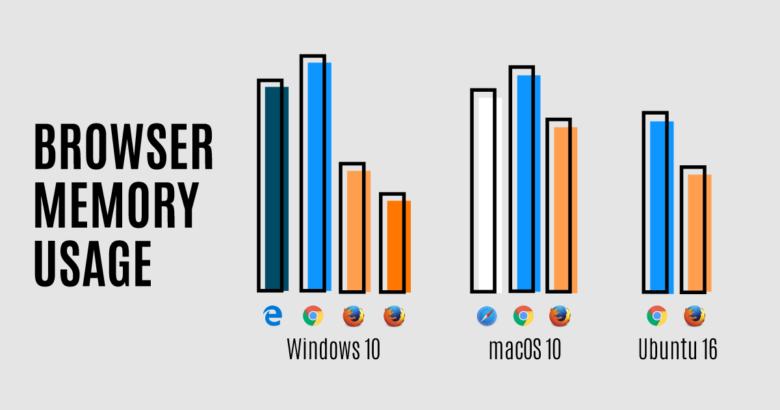 Mozilla серьезно обновила Firefox для macOS