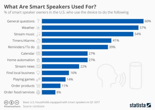 Насколько в действительности полезны «умные» колонки?
