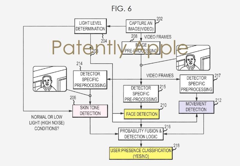 Apple научит ваш Mac узнавать вас в лицо