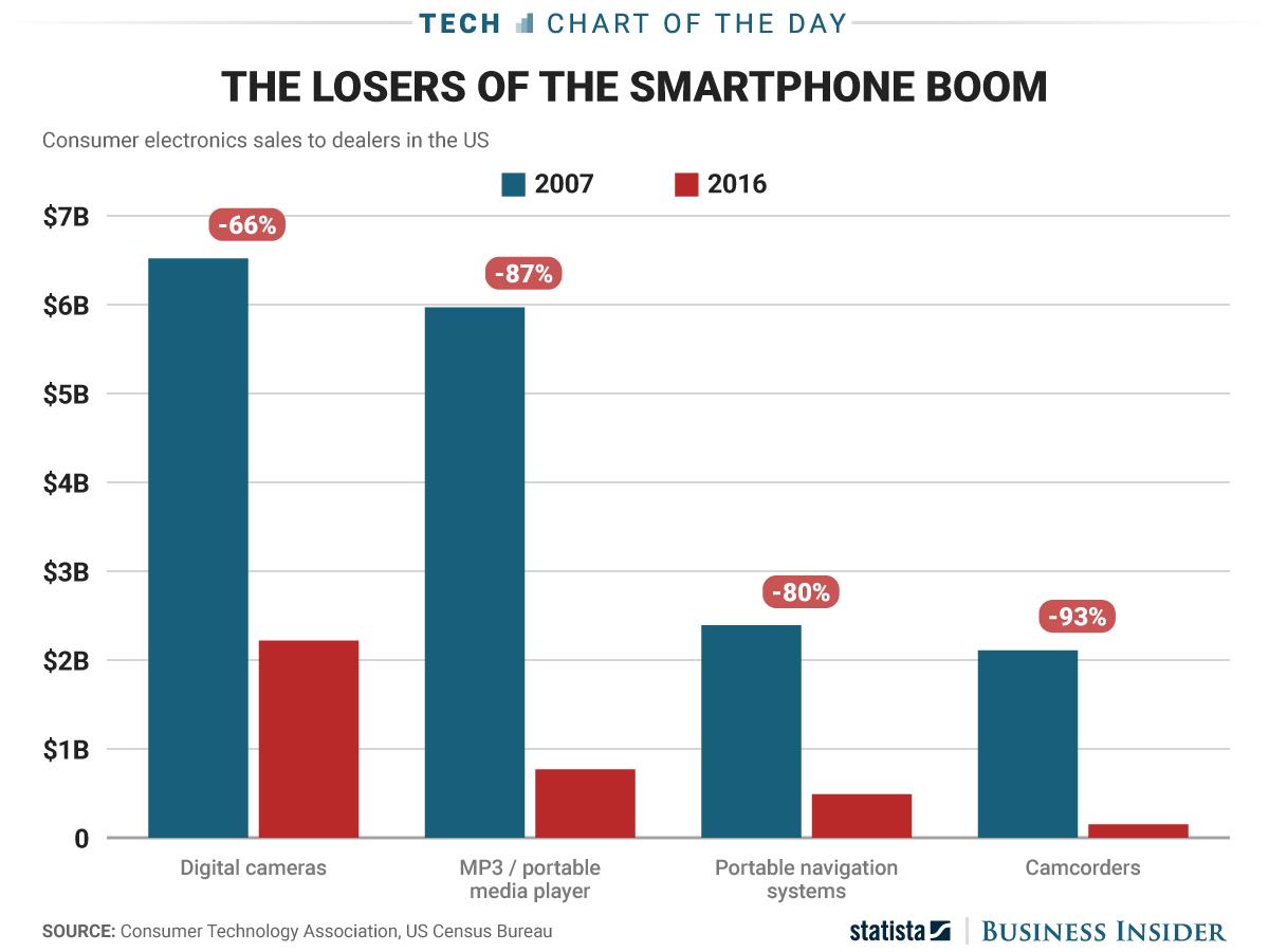 Как iPhone повлиял на рынок потребительской электроники