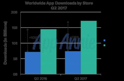 Как Google Play может выгодно дополнить App Store