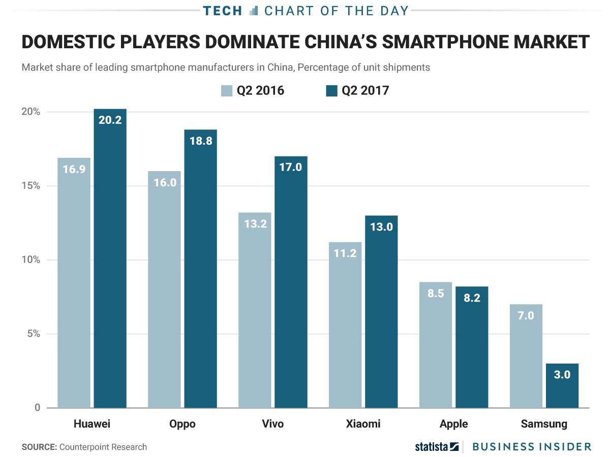 Ни у Apple, ни у Samsung не получается завоевать Китай