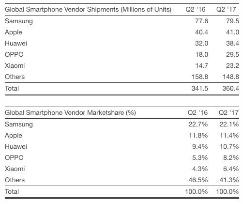 Huawei может обойти Apple уже в следующем году