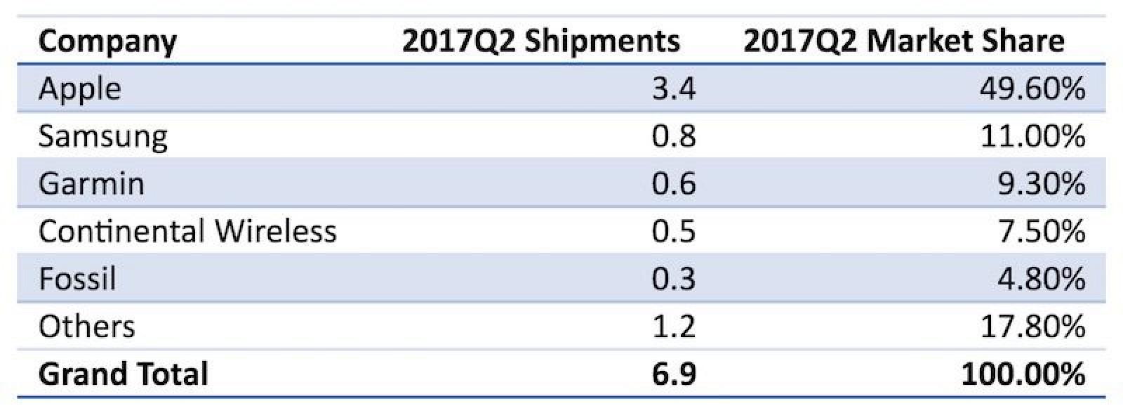 Почти половина проданных часов — Apple Watch
